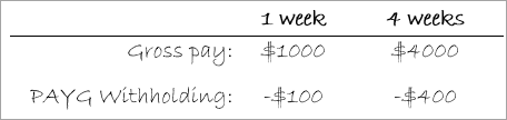 Hand written note showing example gross pay and tax values for 1 week and 4 weeks