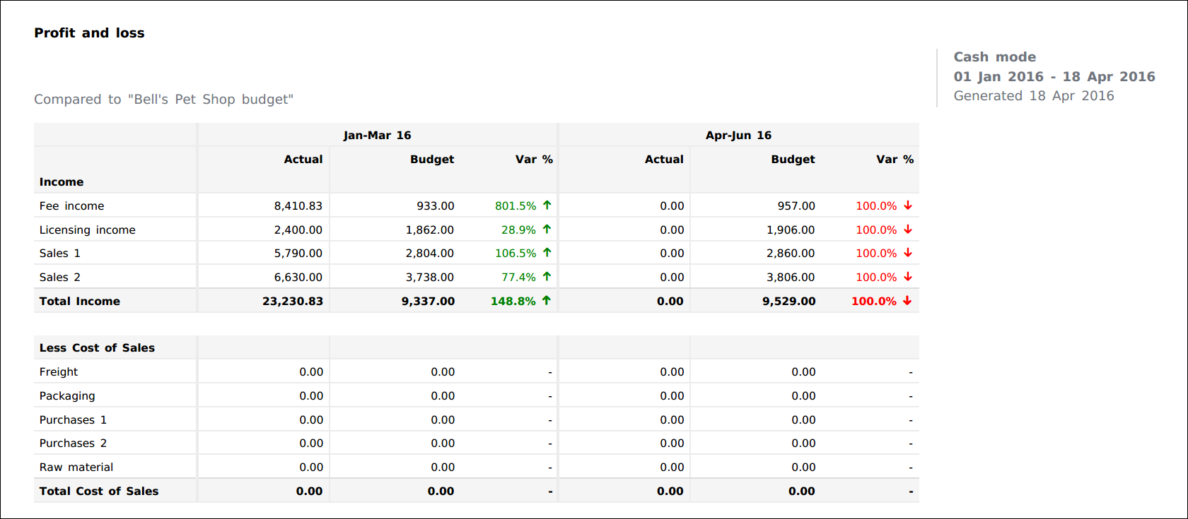 Example Profit And Loss Report As A PDF  Profit And Loss Report Example