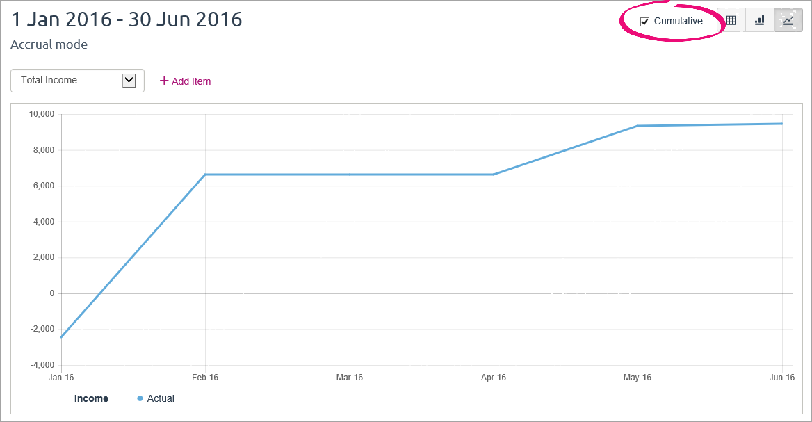 Line graph with cumulative option selected