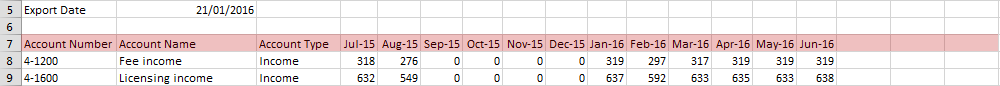 Sample CSV file in Excel with budget column labels highlighted