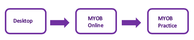 Desktop to MYOB Practice diagram