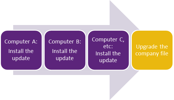 Install the update on all computers before upgrading the file